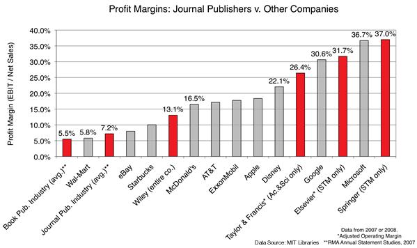 profit-margin-coloreds600x600